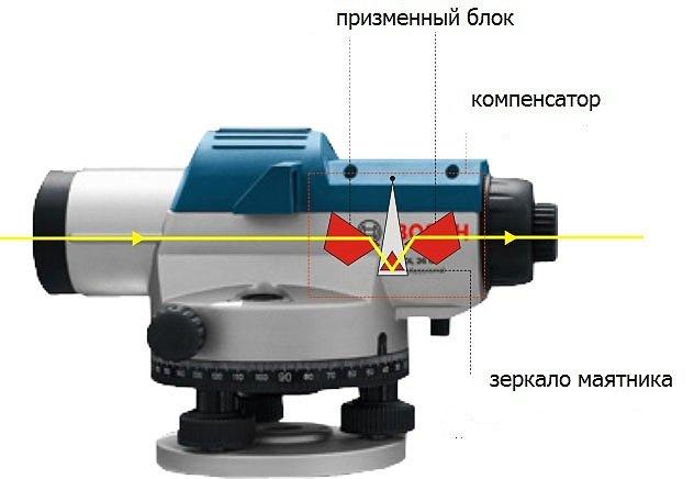 оптическая система нивелира